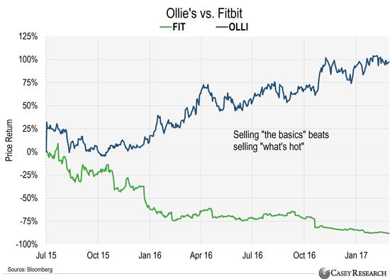 ollies-vs-fitbit-3