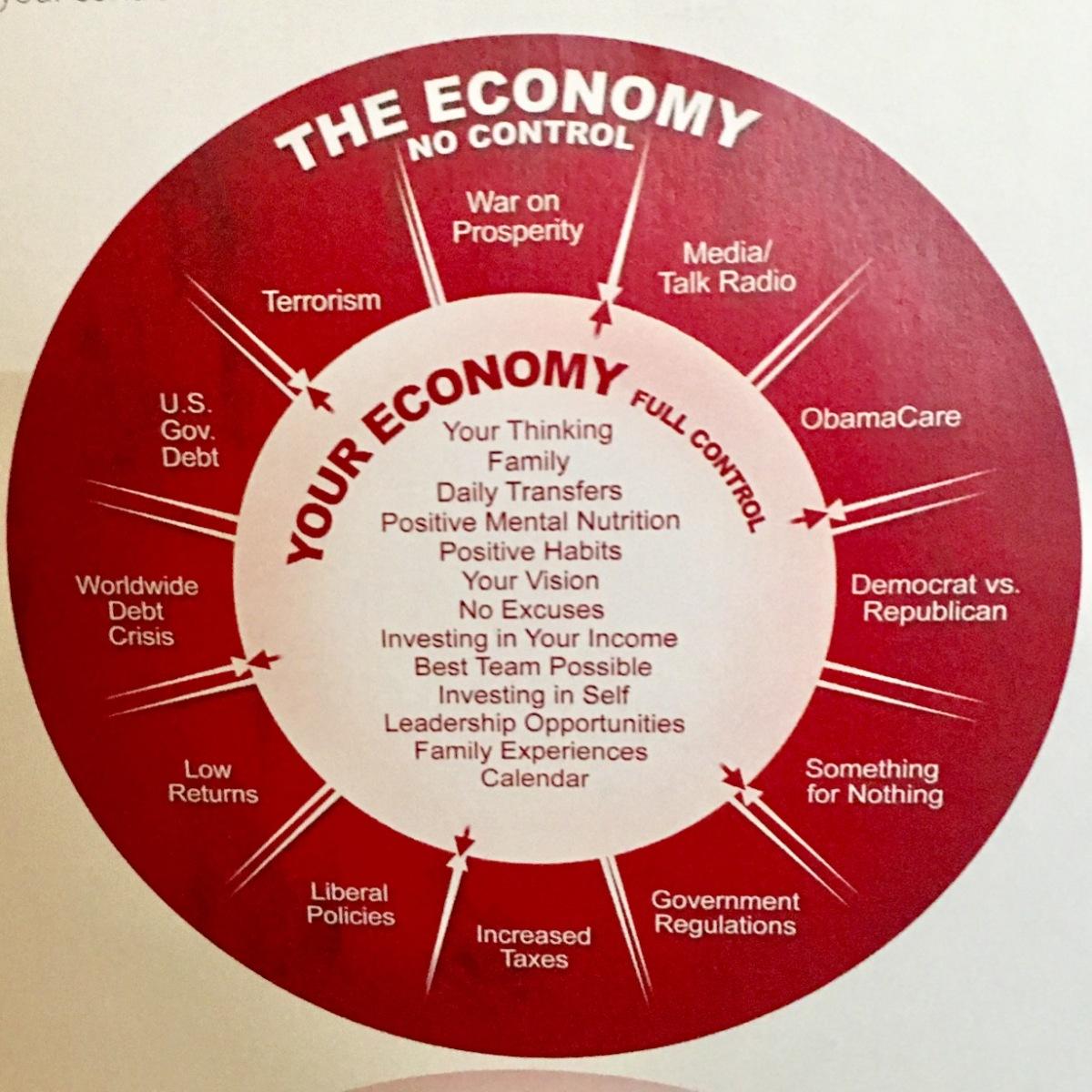 The economy your economy