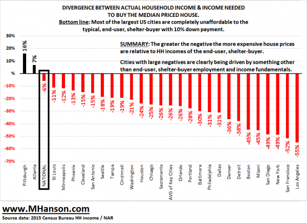 divergence-hh-income-vs-hh-cost-to-own_0